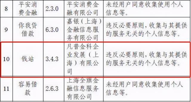 """凡普金科旗下""""钱站""""收集无关个人信息被通报 总经理董祺知道吗?"""
