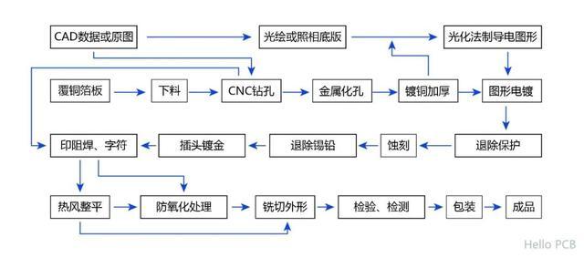 印刷电路板,PCB印制板制造基础知识:印制板加工流程