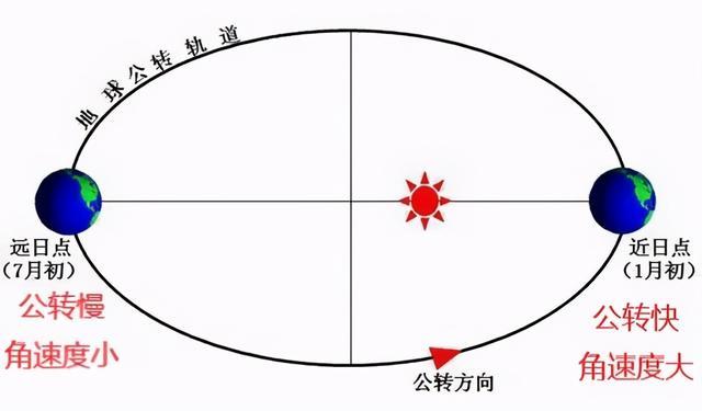 地球公转的地理意义,高中地理——每日讲1题(地球公转、太阳直射点、昼长、日出)