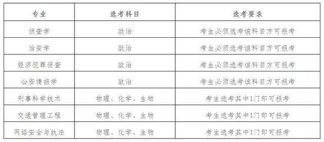 警察的条件,2021年公安类警校在山东招生专业(类)选考科目要求