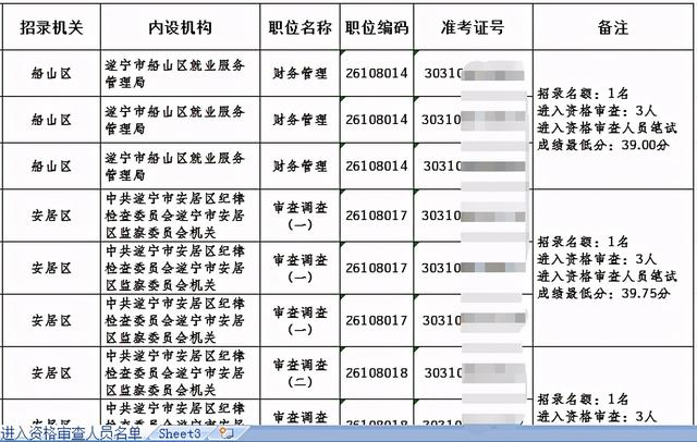 四川二级建造师成绩查询时间,2021上半年四川省考排名:遂宁455人进面,成绩最低分30.60