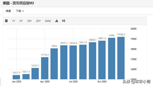 美国大印钞,但他们的物价仍然很低,这是为何?