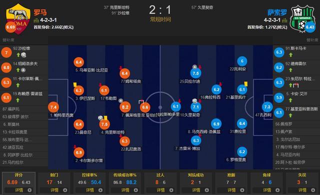 穆里尼奥千场之战!沙拉维绝杀 罗马2-1萨索洛3连胜登顶 全球新闻风头榜 第2张