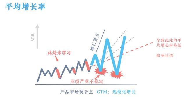 营销组织,销售组织如何长期、稳健、规模化增长?
