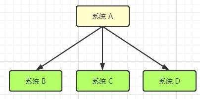 消息队列,「mq」 消息队列 - 作用与优缺点详细讲解