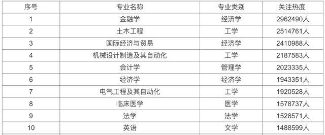 市场营销专业排名,受欢迎的大学专业排名前30,工学类11个,金融、土木居前2位