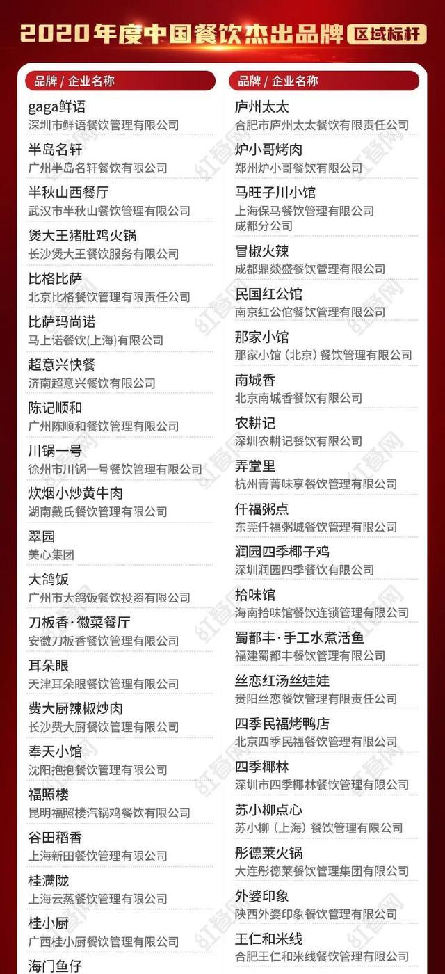 """美食 品牌,深度解读""""2020中国餐饮杰出品牌""""榜,谁是下一个""""老乡鸡"""""""