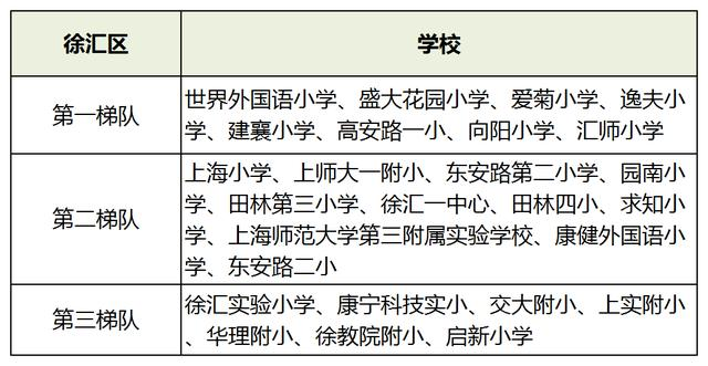 上海世界外国语小学,上海16区小学梯队排名!2021升学季在即,幼升小如何择校?