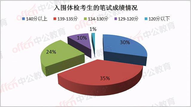 四川省公务员考试成绩查询,2021上半年四川省考:宜宾进面成绩最高150.5分,面试84.5分
