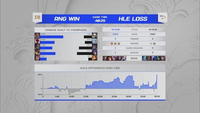 谢谢你摩根!RNG1-0战胜HLE豪取三连胜 抖一中屡遭针对摩根好兄弟 全球新闻风头榜 第3张