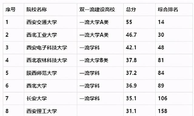 西安有哪些大学,陕西最好的22所大学,分5档!1档最难考,5档全是特色高校