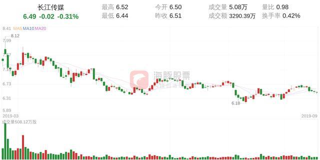 长江传媒(600757)9月20日走势分析