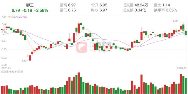 柳工股票,柳工(000528)5月13日走势分析