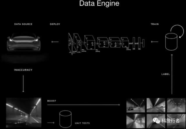 特斯拉首席AI科学家解释:自动驾驶汽车为何不需要激光雷达