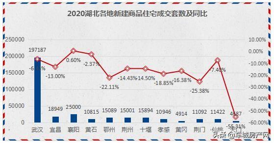 <strong>「2020湖北各地新建商品住宅成交套数及同比」</strong><br/> 几乎同比全部下滑,唯独襄阳小涨。 天门同比下滑55.31%最严重,黄冈仅销售4914套,人均最少。  地市/新建商品住宅成交套数/同比        武汉   1
