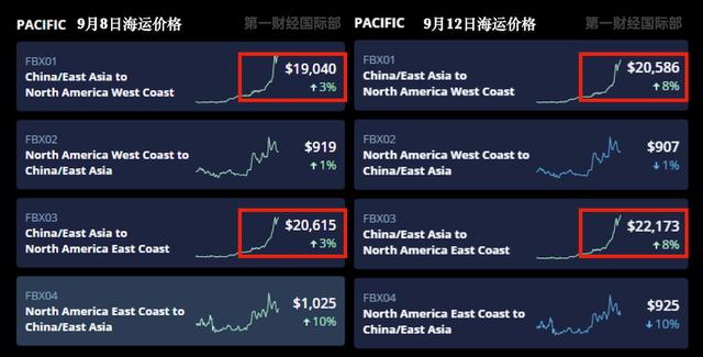 中美海运价格暴涨5倍 多家运输公司已冻结其海运费但附加费用未知