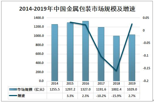 2019年中国金属包装行业周围以上企业营业收好及发展趋势分析