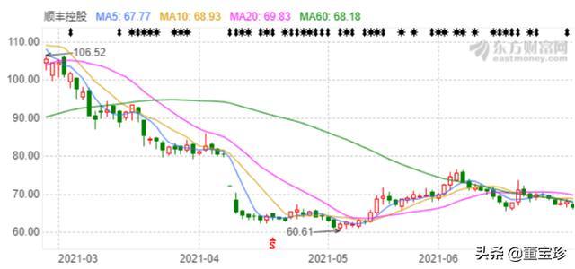 董宝珍:从1996股市暴跌看赛道又创新高