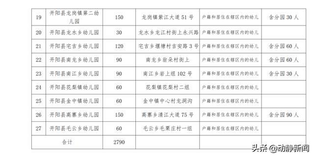 @贵阳家长们,这份公办幼儿园招生公告请收入