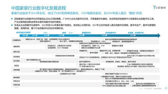 亿欧智库《2021年中国家装走业数据中台研讨报告》
