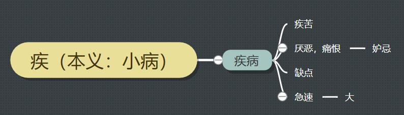 """古汉语中的""""疾""""字义项详解,从成语和例句轻松掌握"""