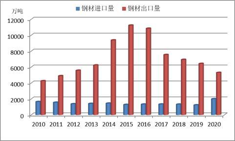 2020年国内钢铁市场回顾及2021年展看