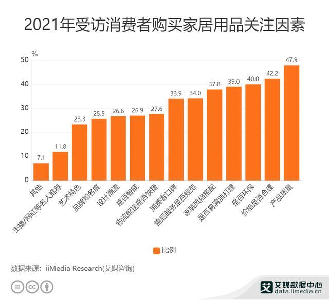 家居走业数据分析:2021年47.9%受访者买家居用品时关注产品质量