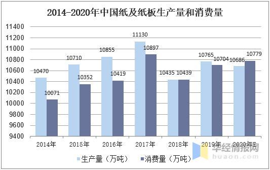 中国造纸走业发表近况及趋势分析,纸及纸板供需基本均衡「图」