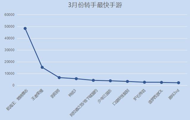 淘手游3月份数据汇总《王者荣耀》帐号交易额达825万元   游戏茶馆