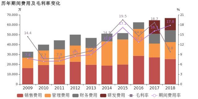 青岛双星:2018年归母净利润下降74.8%,资产减值损失增加拖累业绩增速