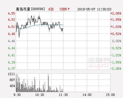 快讯:青岛双星跌停 报于4.46元