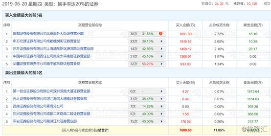 """蹭上""""青蒿素""""概念,润都股份(002923.SZ)5日飙涨51%"""