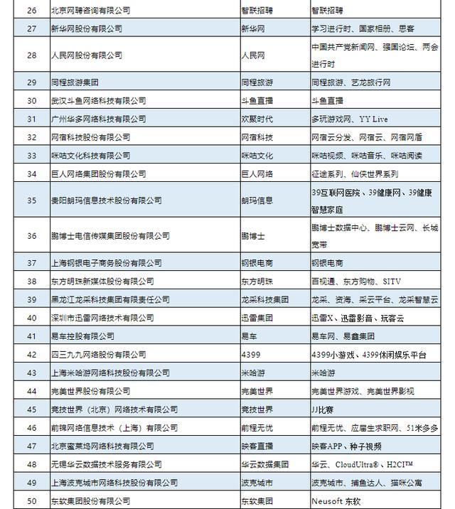 2019年中国互联网企业100强榜单揭晓:阿里腾讯百度位列前三