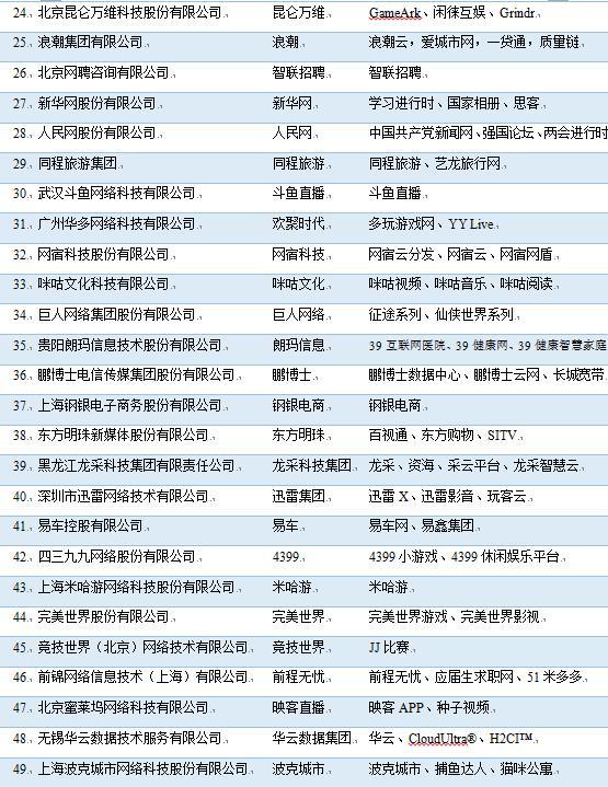 2019年中国互联网企业100强榜单出炉,阿里、腾讯、百度位列前三