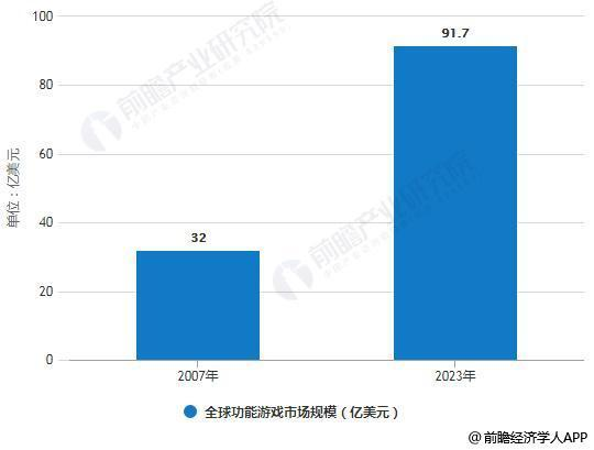 2019年中国游玩走业市场近况及发展趋势分析 功能类游玩或将成为走业添长新亮点