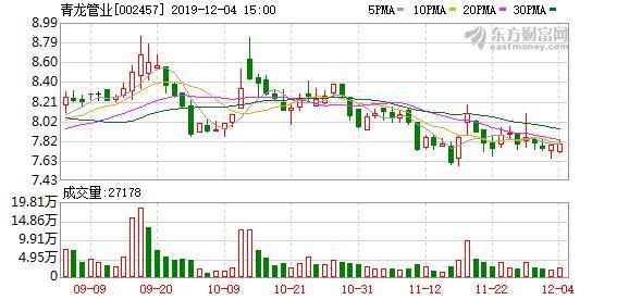 青龙管业:多名股东质押所持951万股股票,占公司总股本2.84%