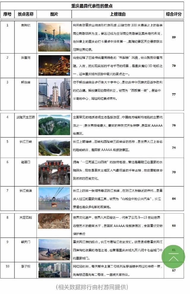 重庆最具代表性景点公布,奥陶纪、洪崖洞、朝天门上榜