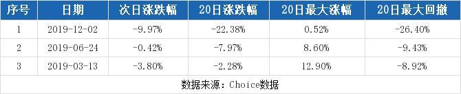 (1-7)青海华鼎连续三日收于年线之上