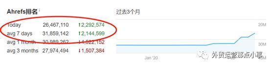 谷歌SEO实战经验:我是怎样1周内将新网站DA和PA提升到10的?
