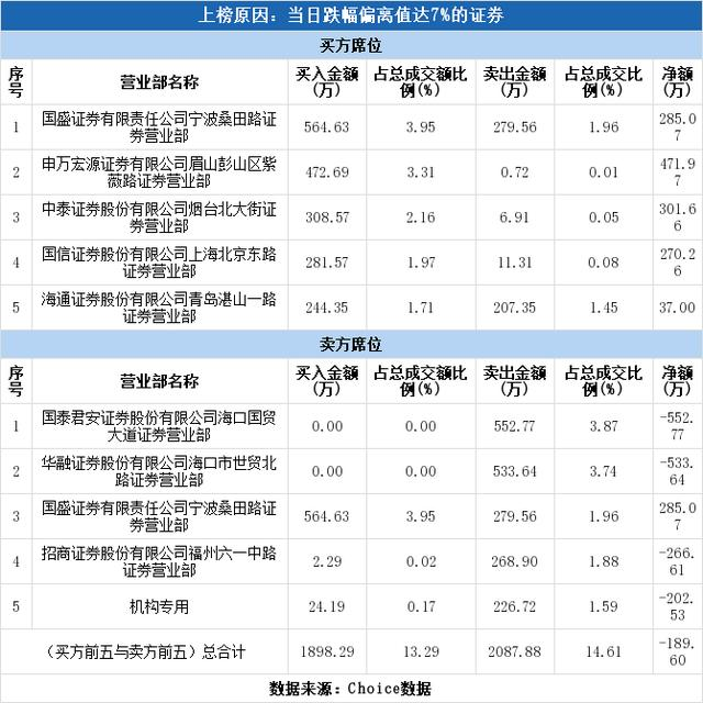 多主力现身龙虎榜,青岛双星下跌7.91%(06-29)