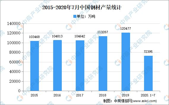 2020年中国钢铁物流市场现状及发展趋势展看分析