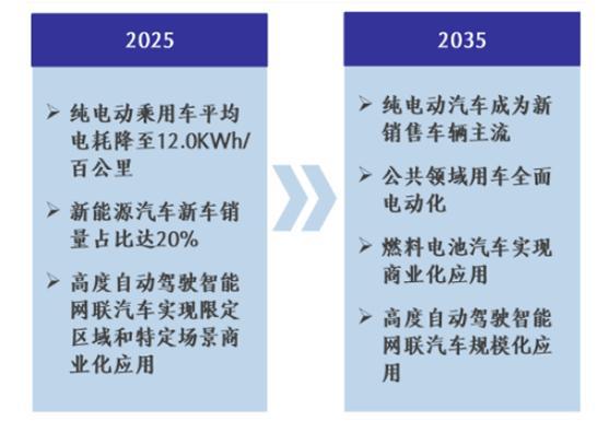 新能源汽车异日已到,发展趋势势不走挡!如何组织优质赛道?