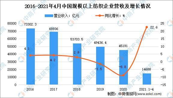 2021年1-4月中国纺织走业运走情况分析:增补值添长15.4%