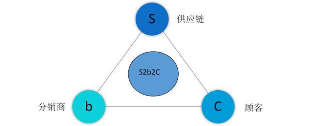 最全、最系统、最权威的交际电商分类