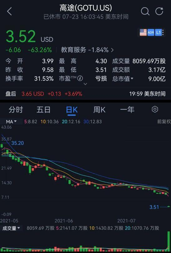 蜗巢网:不准上市股价狂泻 断流量断掉吴亦凡|一周电商大事