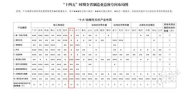 """广东制造业""""十四五""""规划里,中山是这些产业结构中央城市"""