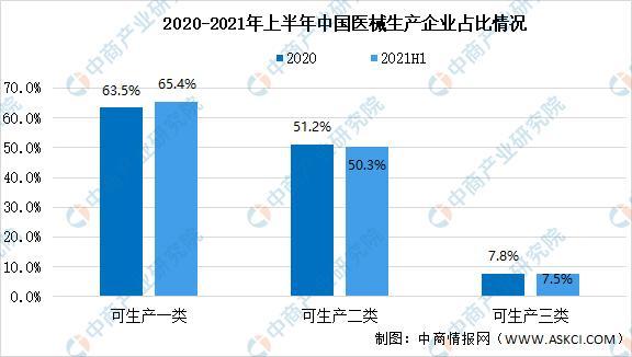 2021年上半年中国医疗器械走业运走情况回顾及下半年发展前景展看
