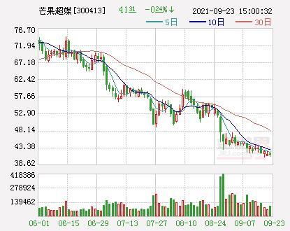 芒果超媒:阿裏創投擬將其所持公司5.01%股份進行協議轉讓