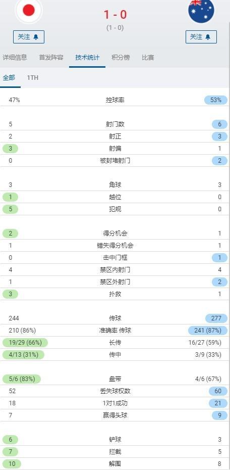 日本1-0澳大利亚半场数据:日本5射门2射正,控球率47%