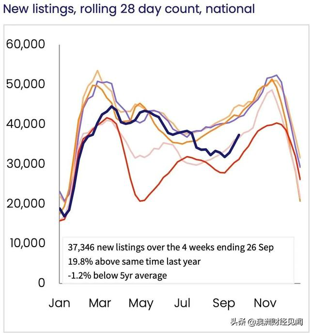 澳洲房价创32年来最快增长!拍卖清空率持续走高,市场利好房东